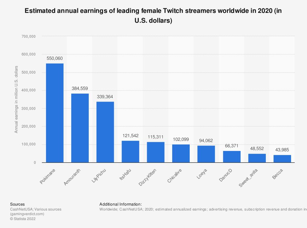 Statistic: Estimated annual earnings of leading female Twitch streamers worldwide in 2020 (in U.S. dollars) | Statista