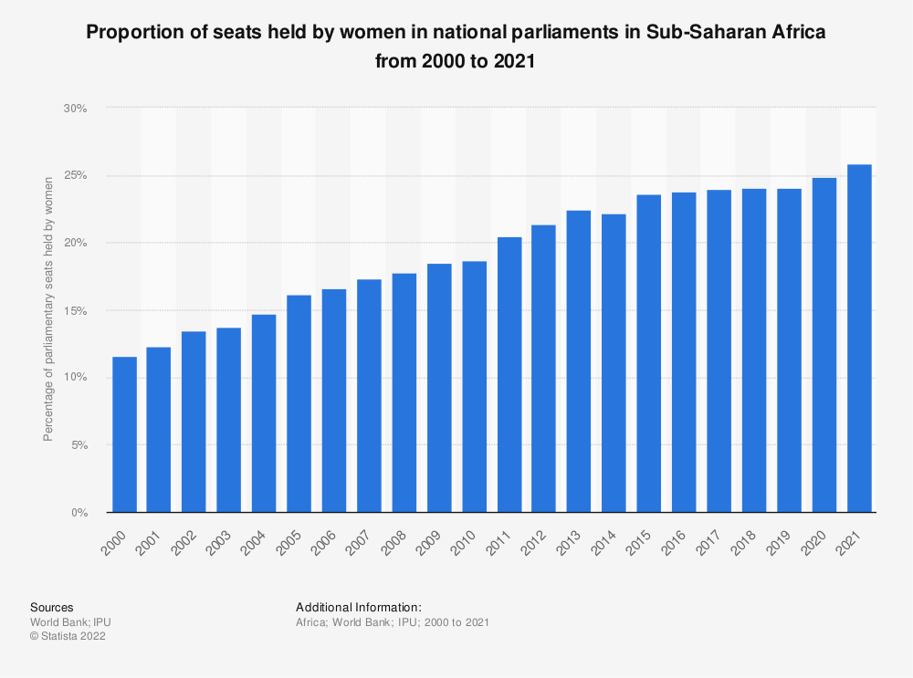 Statistic: Proportion of seats held by women in national parliaments in Sub-Saharan Africa from 2000 to 2020   Statista