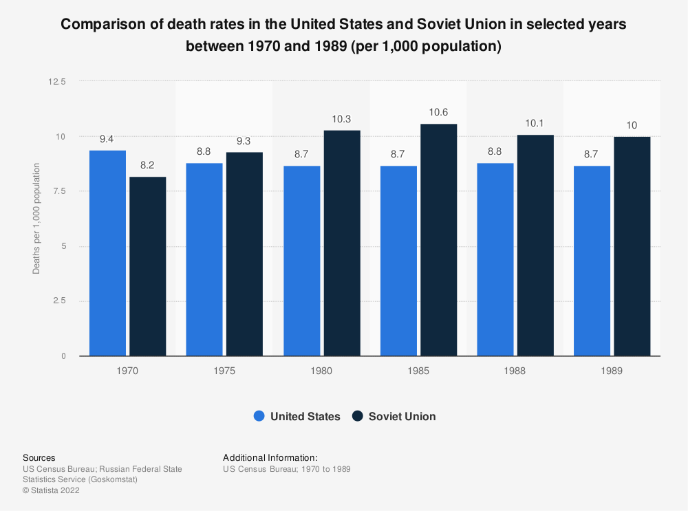 Statistic: Comparison of death rates in the United States and Soviet Union in selected years between 1970 and 1989 (per 1,000 population) | Statista