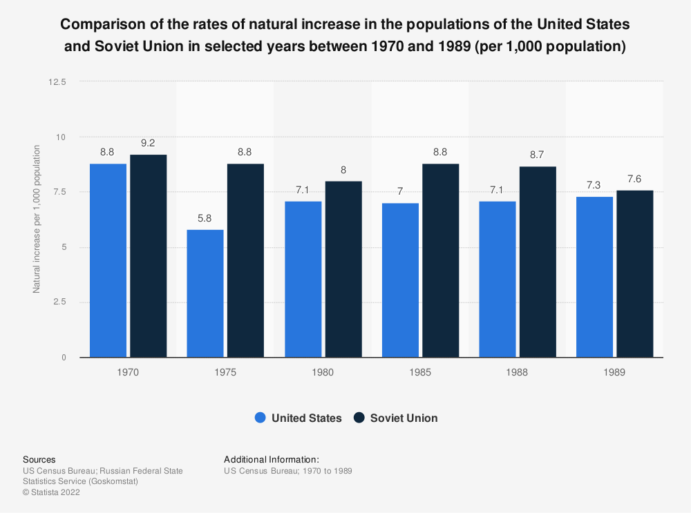 Statistic: Comparison of the rates of natural increase in the populations of the United States and Soviet Union in selected years between 1970 and 1989 (per 1,000 population) | Statista