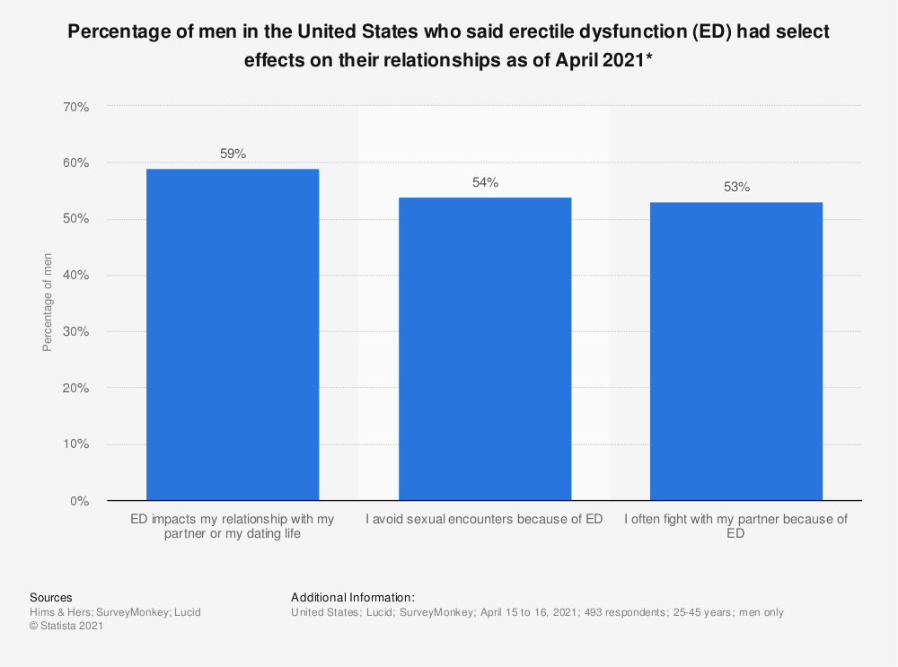 Statistic: Percentage of men in the United States who said erectile dysfunction (ED) had select effects on their relationships as of April 2021*   Statista