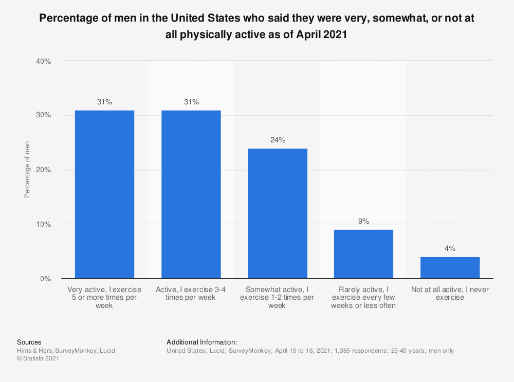 Statistic: Percentage of men in the United States who said they were very, somewhat, or not at all physically active as of April 2021   Statista
