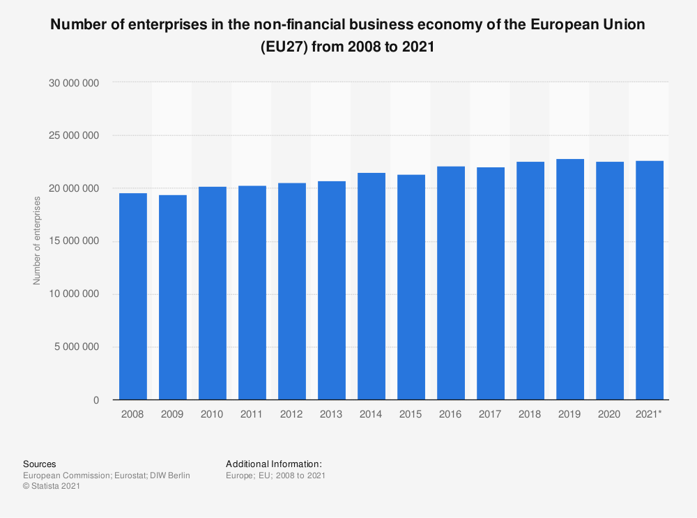 Statistic: Number of enterprises in the non-financial business economy of the European Union (EU27) from 2008 to 2021 | Statista