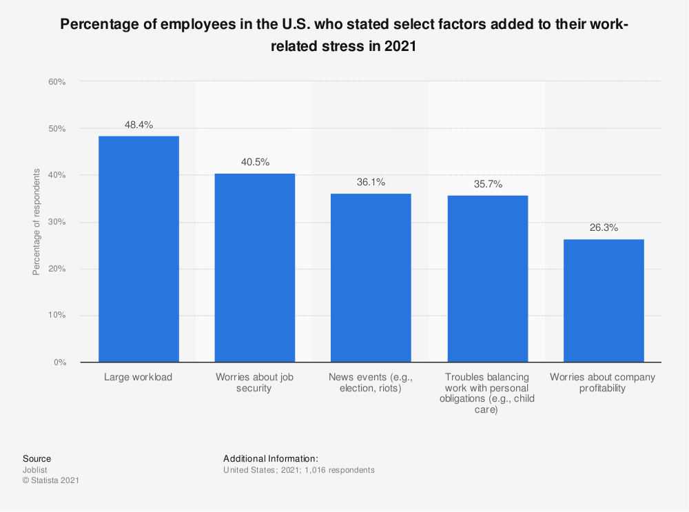 Statistic: Percentage of employees in the U.S. who stated select factors added to their work-related stress in 2021 | Statista