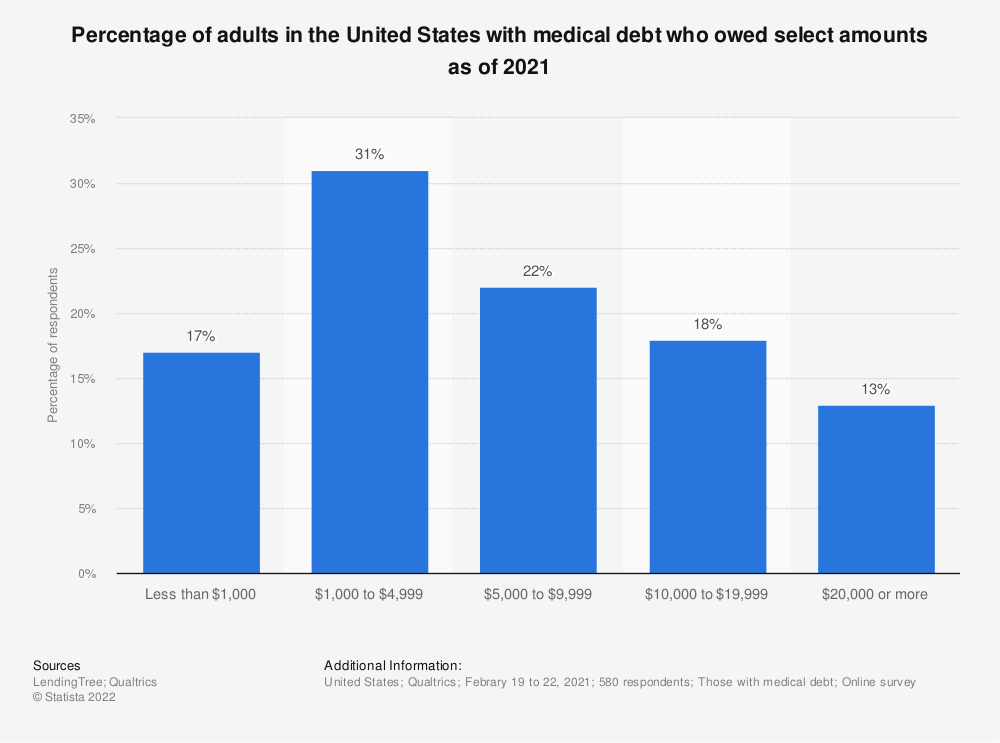 Statistic: Percentage of adults in the United States with medical debt who owed select amounts as of 2021 | Statista