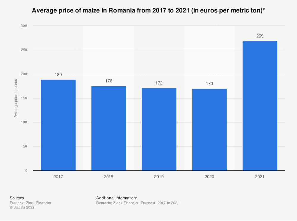 Statistic: Average price of maize in Romania from 2017 to 2021 (in euros per metric ton)* | Statista