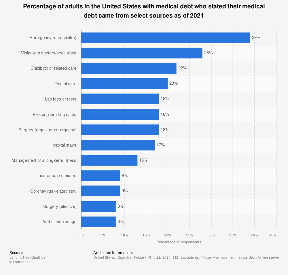 Statistic: Percentage of adults in the United States with medical debt who stated their medical debt came from select sources as of 2021 | Statista