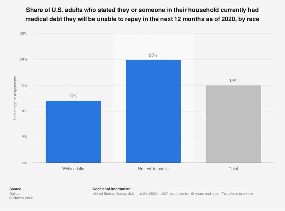 Statistic: Share of U.S. adults who stated they or someone in their household currently had medical debt they will be unable to repay in the next 12 months as of 2020, by race   Statista