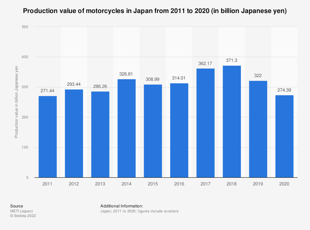 Statistic: Total production value of motorcycles in Japan from 2011 to 2020 (in billion Japanese yen)   Statista