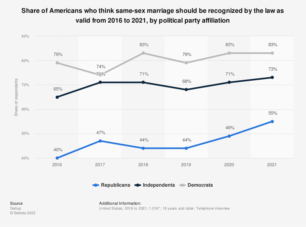 Statistic: Share of Americans who think same-sex marriage should be recognized by the law as valid from 2016 to 2021, by political party affiliation | Statista
