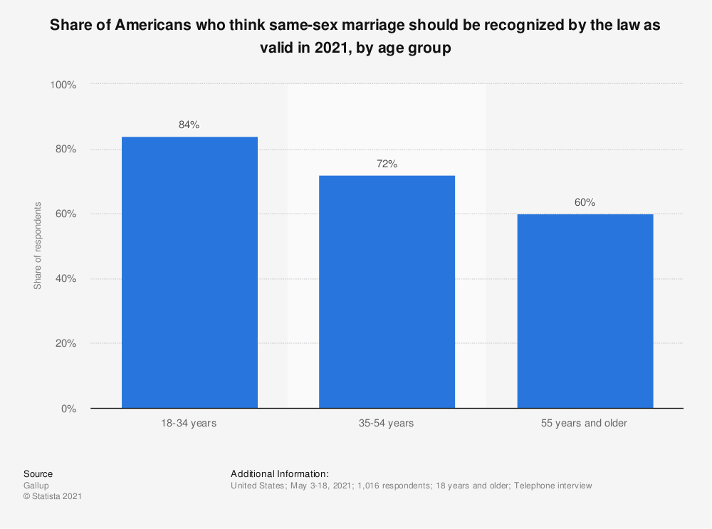 Statistic: Share of Americans who think same-sex marriage should be recognized by the law as valid in 2021, by age group   Statista