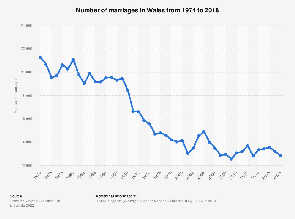 Statistic: Number of marriages in Wales from 1974 to 2017 | Statista