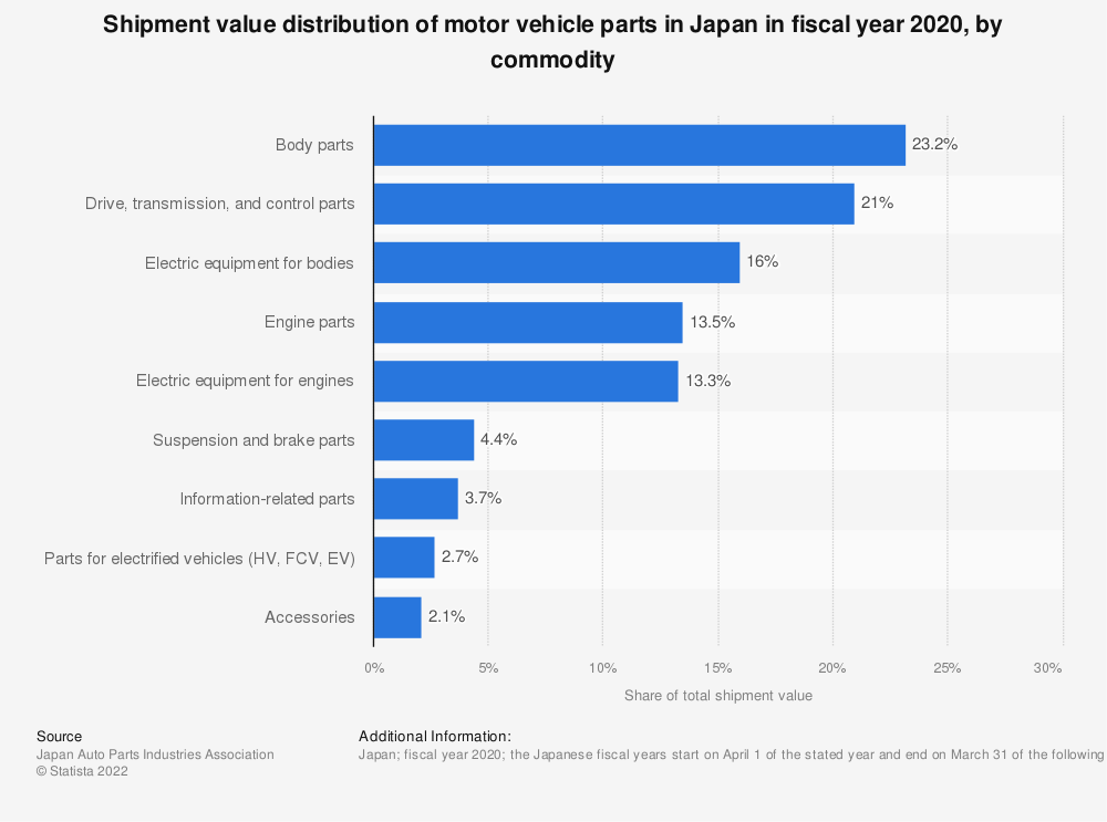 Statistic: Shipment value distribution of motor vehicle parts in Japan in fiscal year 2019, by commodity | Statista