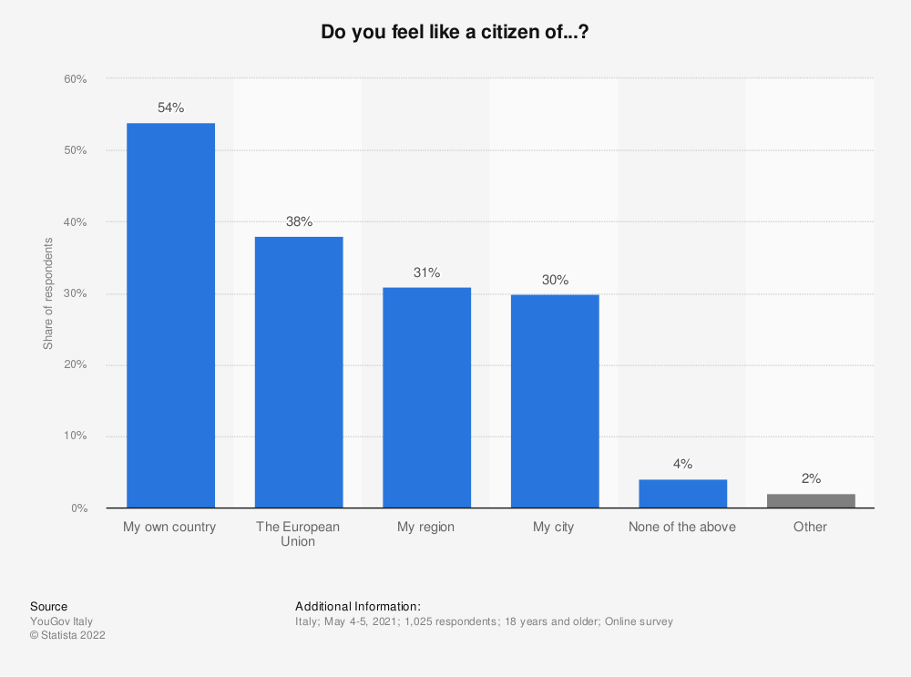 Statistic: Do you feel like a citizen of...?   Statista