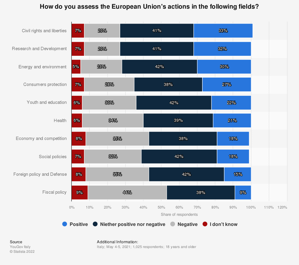 Statistic: How do you assess the European Union's actions in the following fields? | Statista