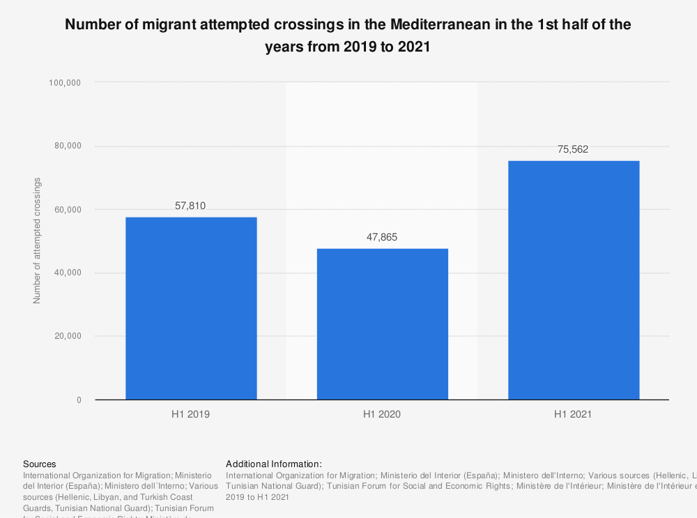 Statistic: Number of migrant attempted crossings in the Mediterranean in the 1st half of the years from 2019 to 2021   Statista