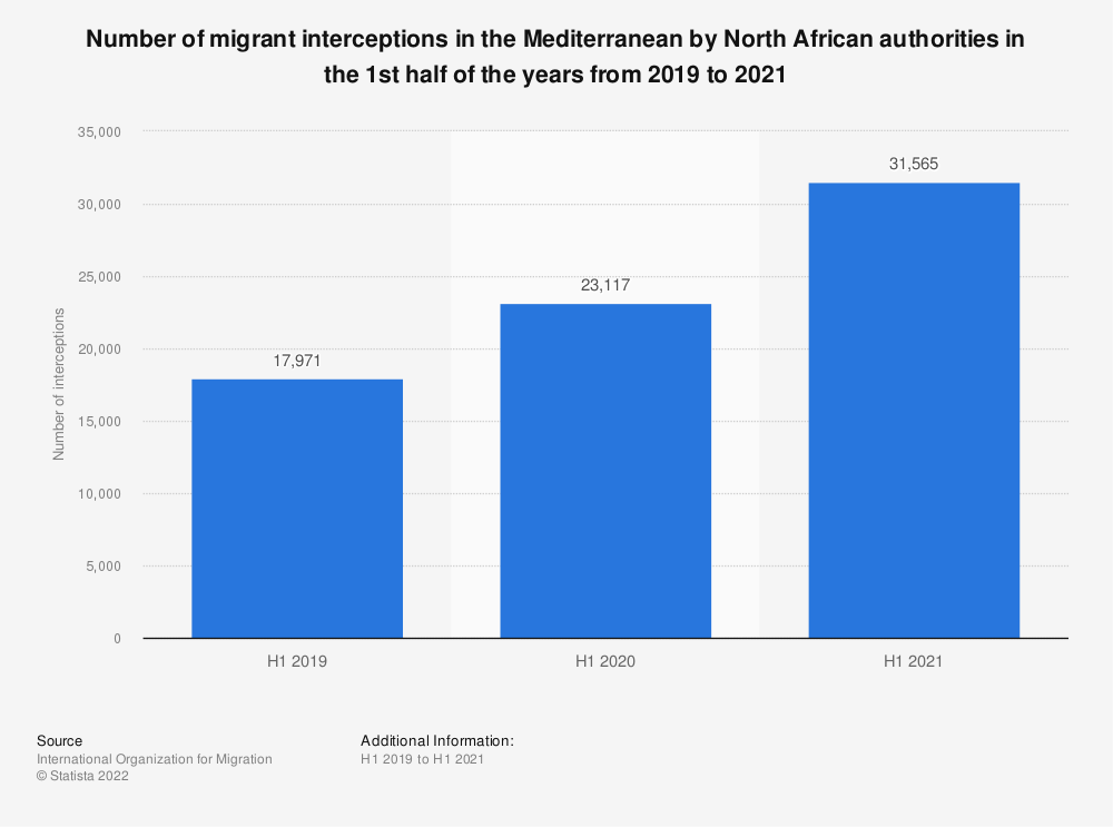 Statistic: Number of migrant interceptions in the Mediterranean by North African authorities in the 1st half of the years from 2019 to 2021 | Statista