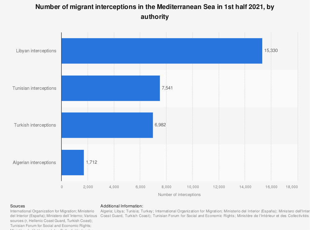 Statistic: Number of migrant interceptions in the Mediterranean Sea in 1st half 2021, by authority  | Statista