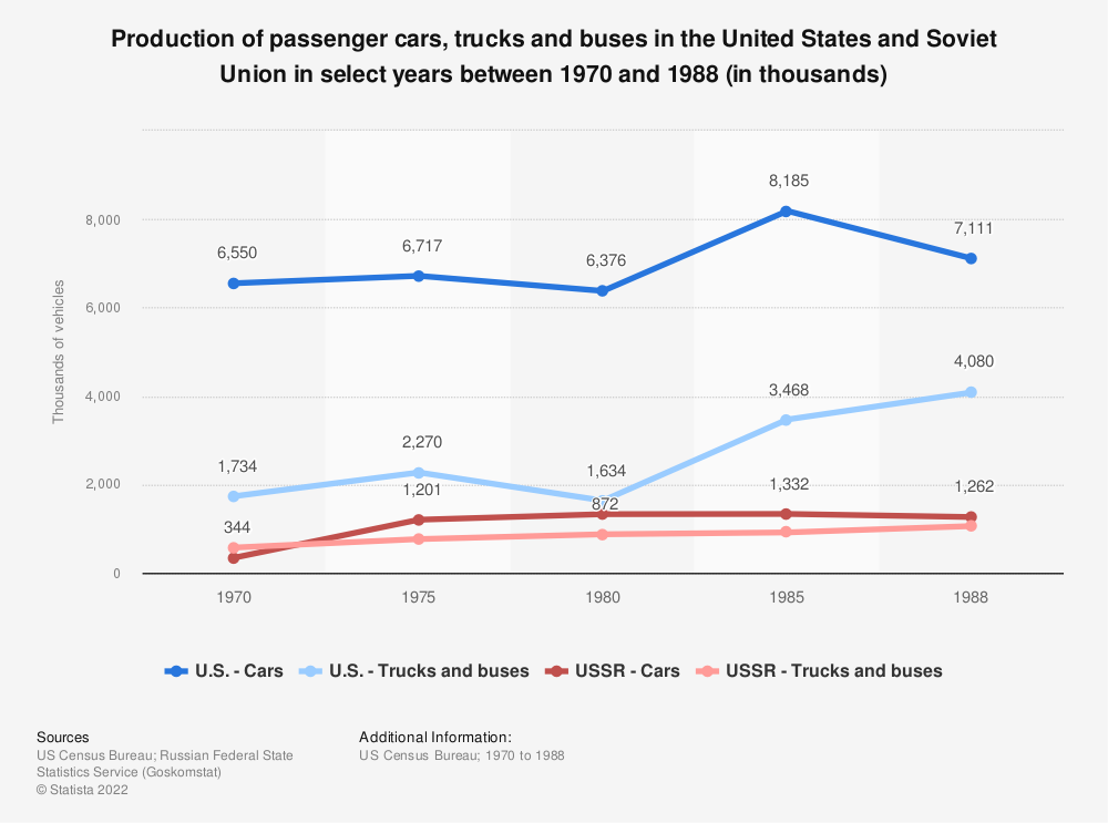 Statistic: Production of passenger cars, trucks and buses in the United States and Soviet Union in select years between 1970 and 1988 (in thousands) | Statista