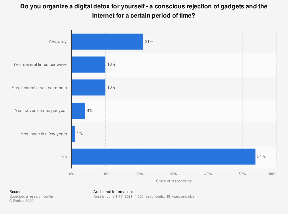 Statistic: Do you organize a digital detox for yourself - a conscious rejection of gadgets and the Internet for a certain period of time? | Statista