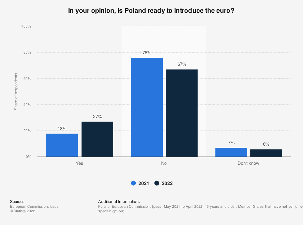 Statistic: In your opinion, is Poland ready to introduce the euro?   Statista