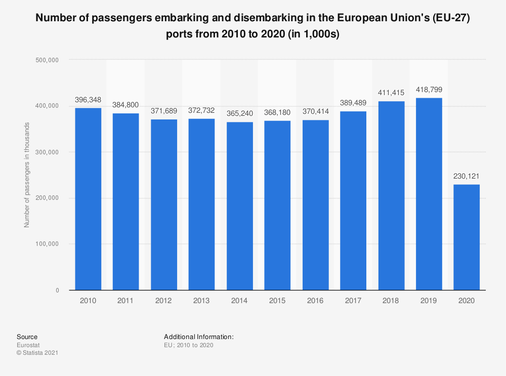 Statistic: Number of passengers embarking and disembarking in the European Union's (EU-27) ports from 2010 to 2019 (in 1,000s)   Statista