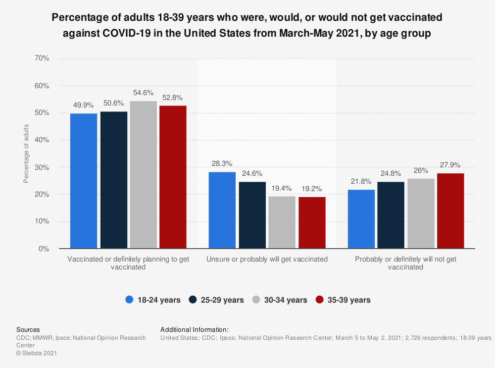 Statistic: Percentage of adults 18-39 years who were, would, or would not get vaccinated against COVID-19 in the United States from March-May 2021, by age group | Statista