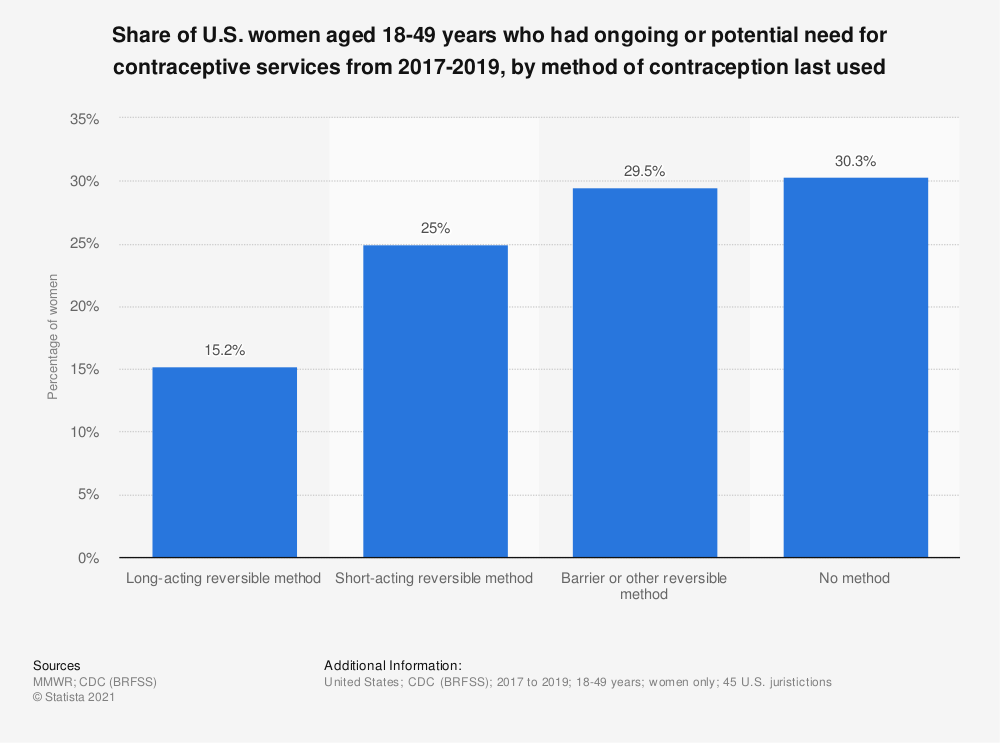 Statistic: Share of U.S. women aged 18-49 years who had ongoing or potential need for contraceptive services from 2017-2019, by method of contraception last used    Statista