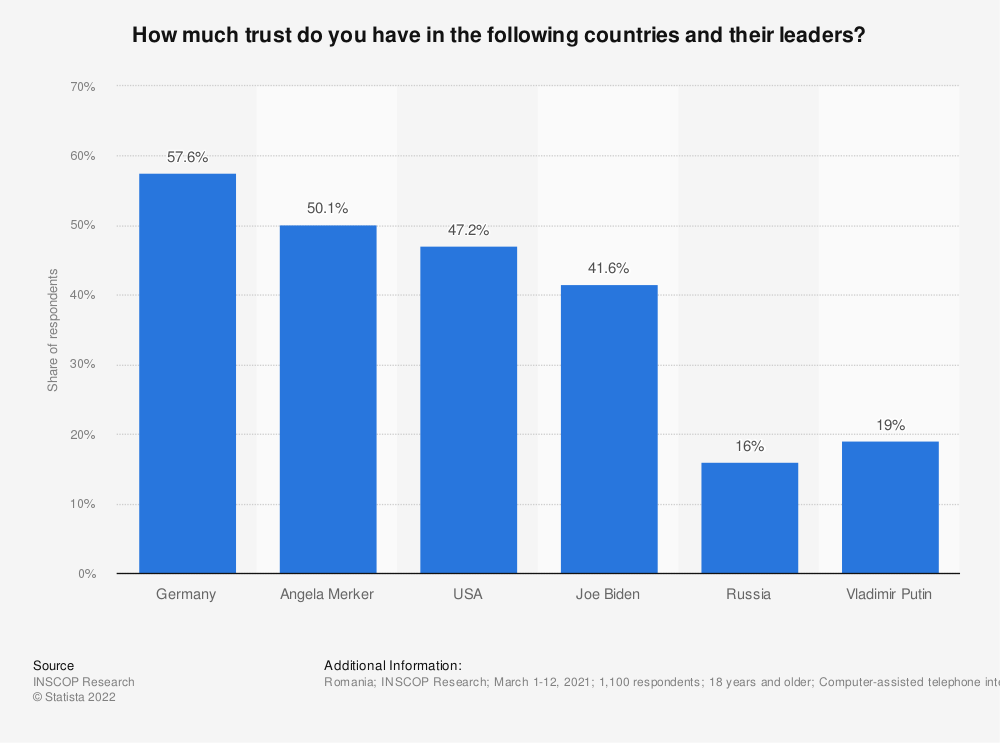 Statistic: How much trust do you have in the following countries and their leaders?   Statista