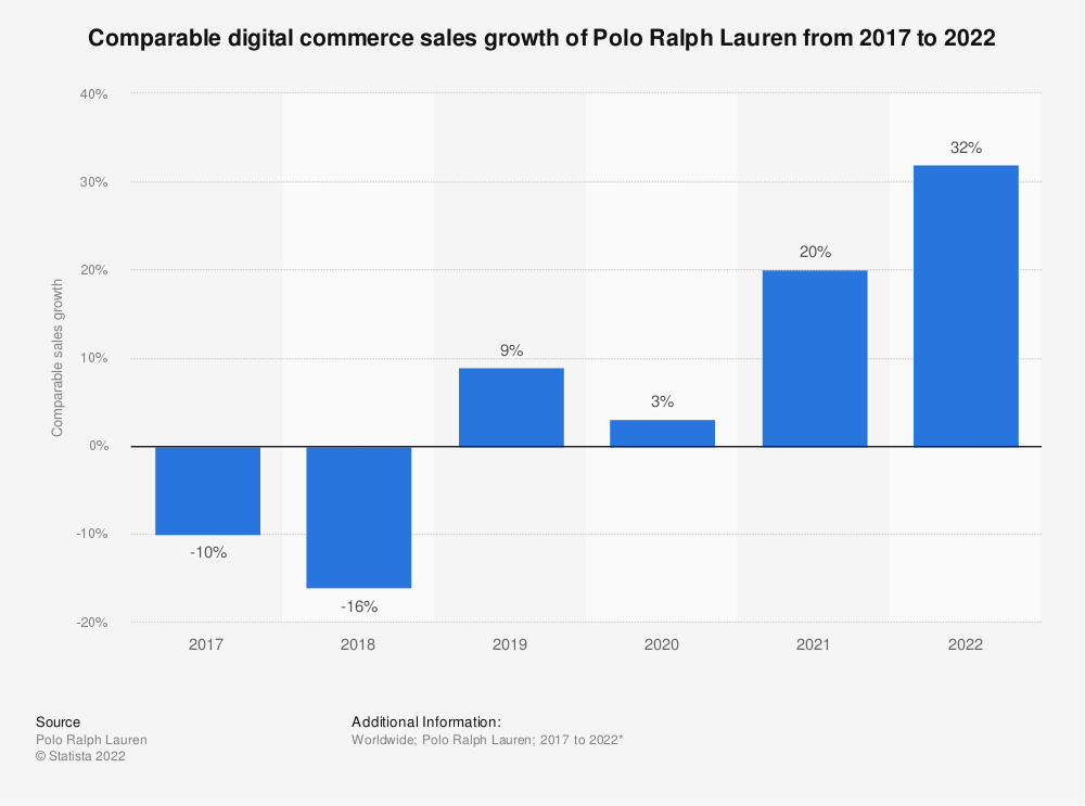 Statistic: Comparable digital commerce sales growth of Polo Ralph Lauren from 2017 to 2021 | Statista