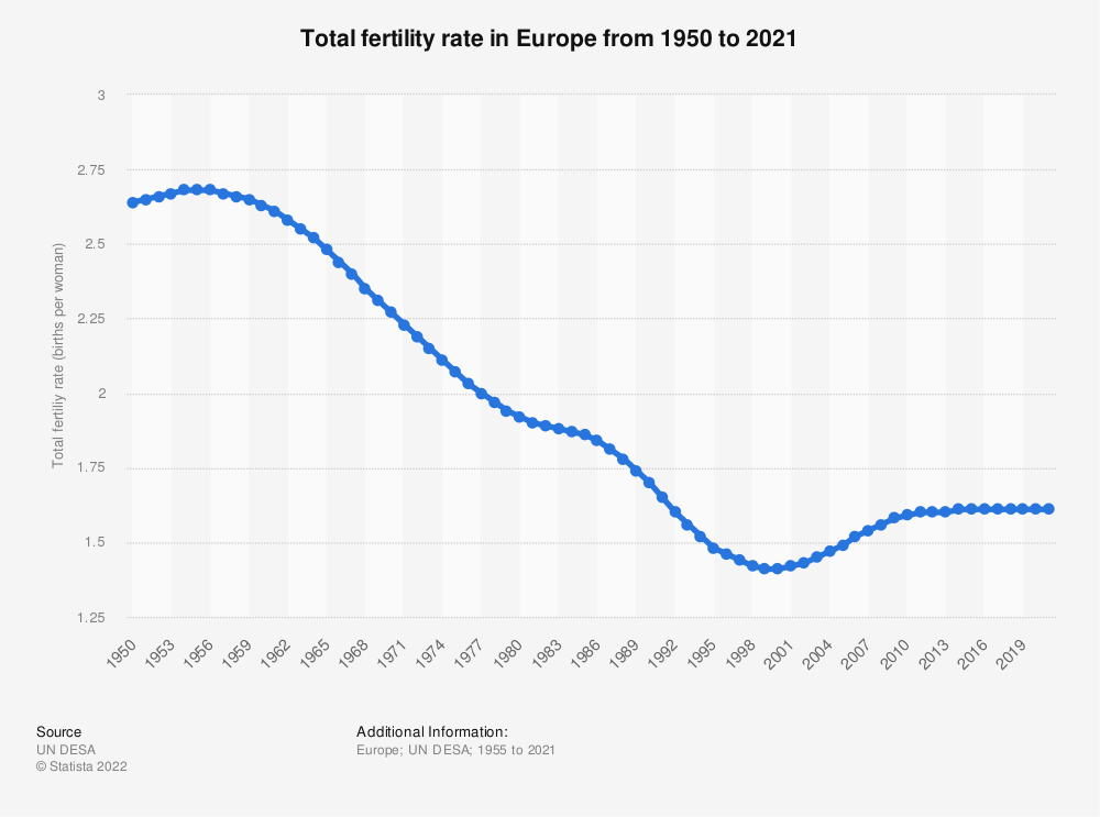 Statistic: Total fertility rate in Europe from 1950 to 2021   Statista