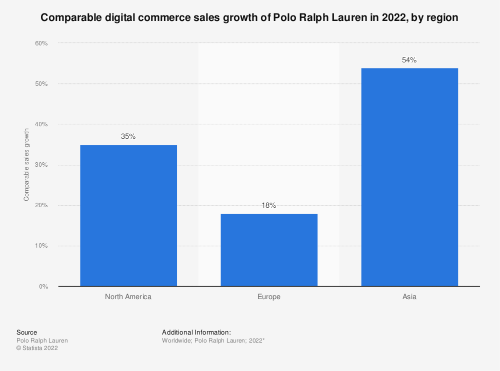 Statistic: Comparable digital commerce sales growth of Polo Ralph Lauren in 2021, by region   Statista