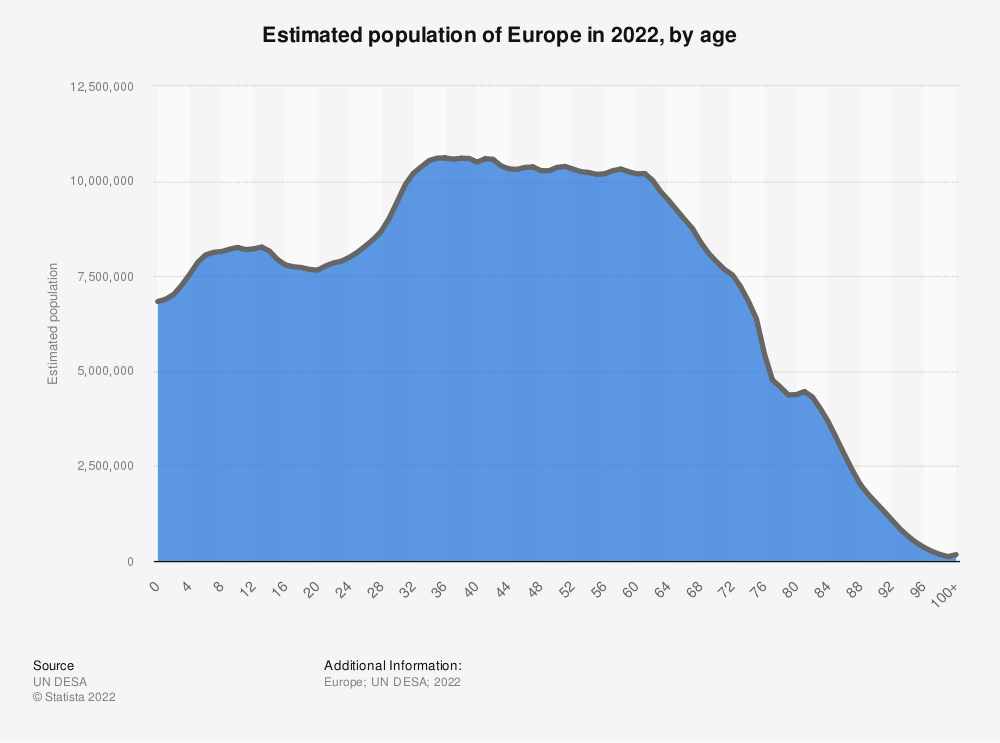 Statistic: Estimated population of Europe in 2021, by age (in 1,000s)   Statista