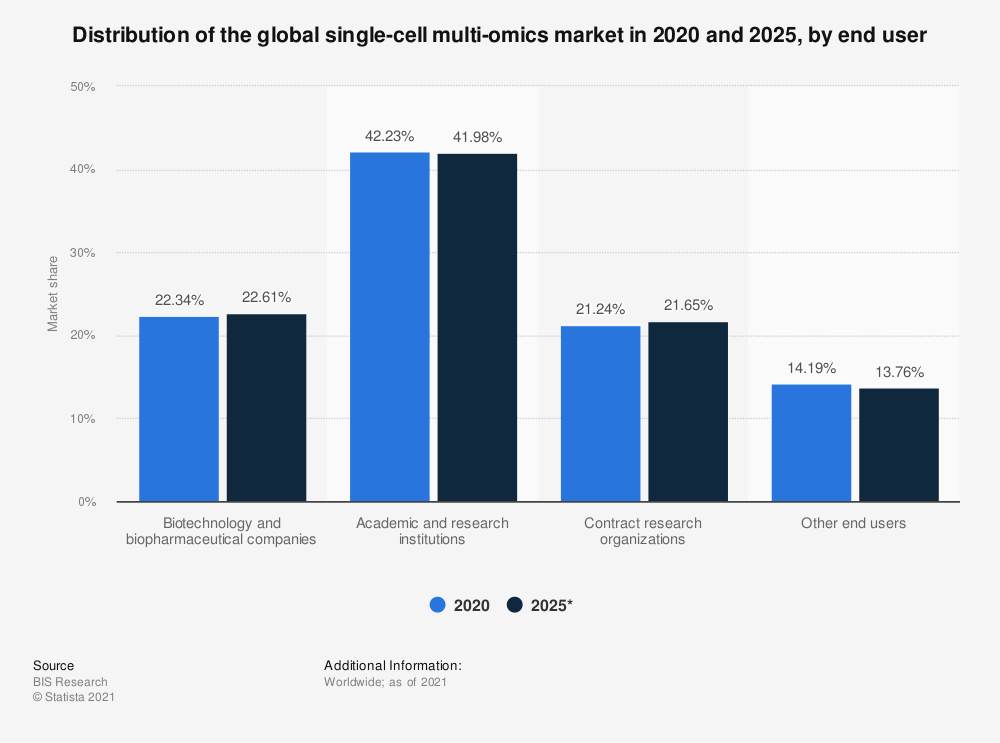 Statistic: Distribution of the global single-cell multi-omics market in 2020 and 2025, by end user | Statista