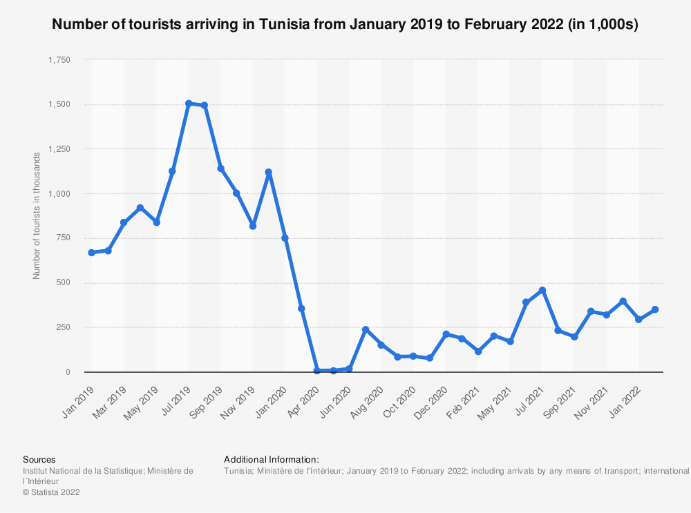 Statistic: Number of international tourists arriving in Tunisia from January 2019 to June 2021 (in 1,000s)   Statista