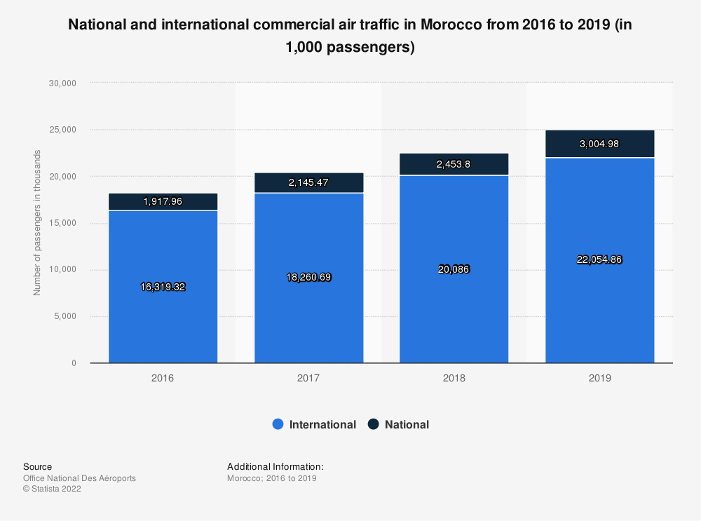 Statistic: National and international commercial air traffic in Morocco from 2016 to 2019 (in 1,000 passengers)   Statista