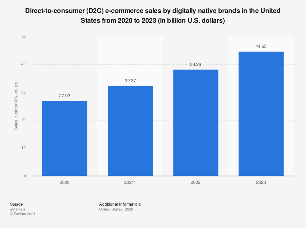 Statistic: Direct-to-consumer (D2C) e-commerce sales by digitally native brands in the United States from 2020 to 2023 (in billion U.S. dollars) | Statista