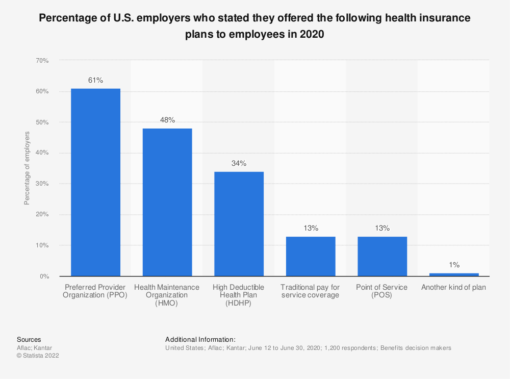 Statistic: Percentage of U.S. employers who stated they offered the following health insurance plans to employees in 2020 | Statista