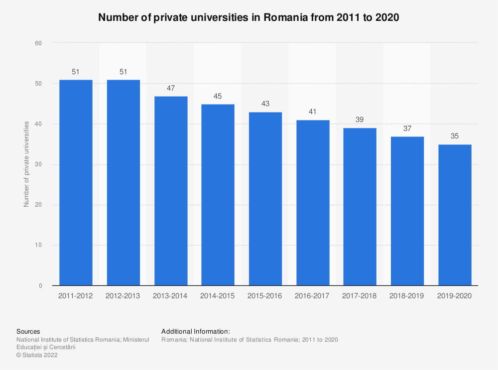 Statistic: Number of private universities in Romania from 2011 to 2020 | Statista