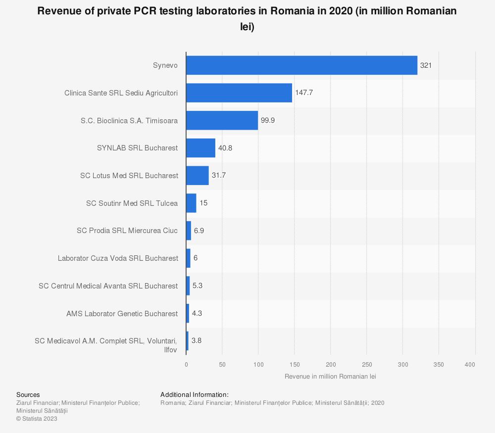 Statistic: Revenue of private PCR testing laboratories in Romania in 2020 (in million Romanian lei) | Statista