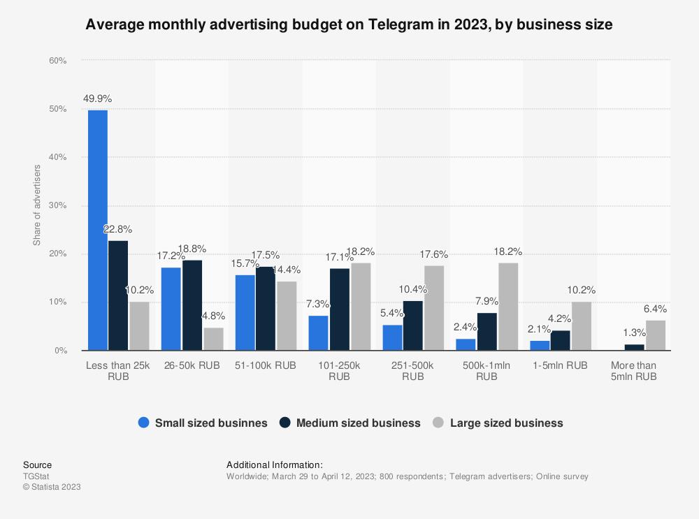 Statistic: Average monthly advertising budget on Telegram in 2021 | Statista
