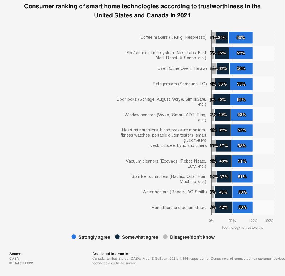 Statistic: Consumer ranking of smart home technologies according to trustworthiness in the United States and Canada in 2021 | Statista