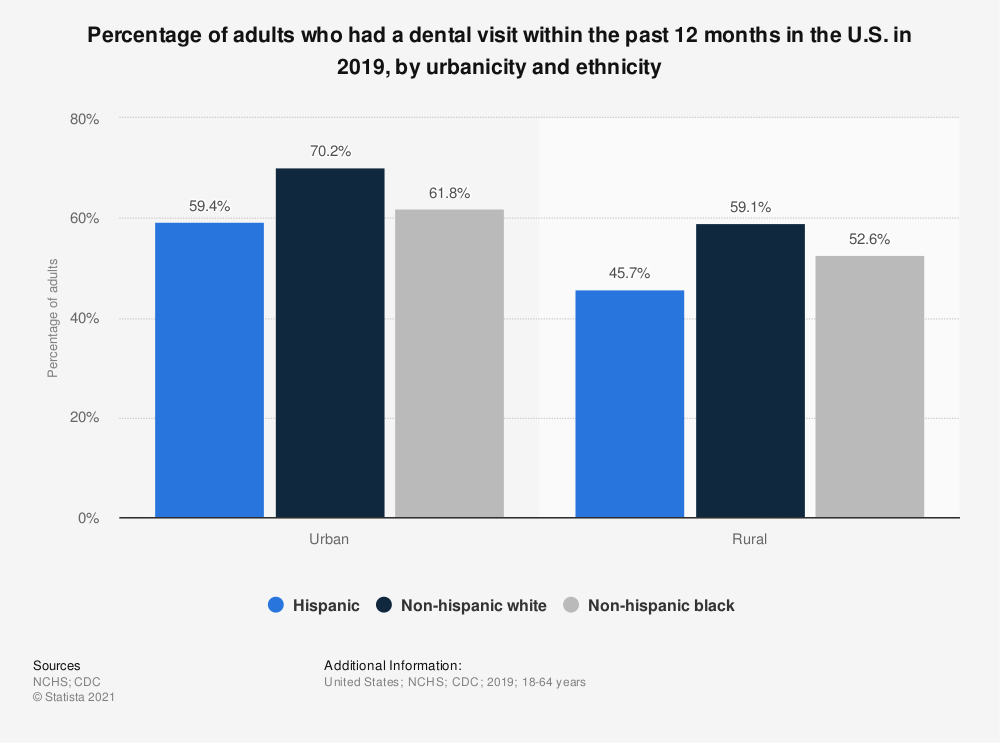 Statistic: Percentage of adults who had a dental visit within the past 12 months in the U.S. in 2019, by urbanicity and ethnicity | Statista