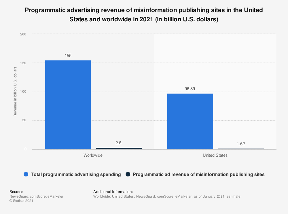 Statistic: Programmatic advertising revenue of misinformation publishing sites in the United States and worldwide in 2021 (in billion U.S. dollars)   Statista