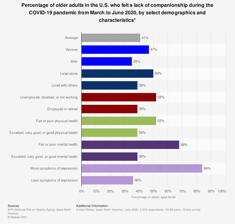 Statistic: Percentage of older adults in the U.S. who felt a lack of companionship during the COVID-19 pandemic from March to June 2020, by select demographics and characteristics* | Statista