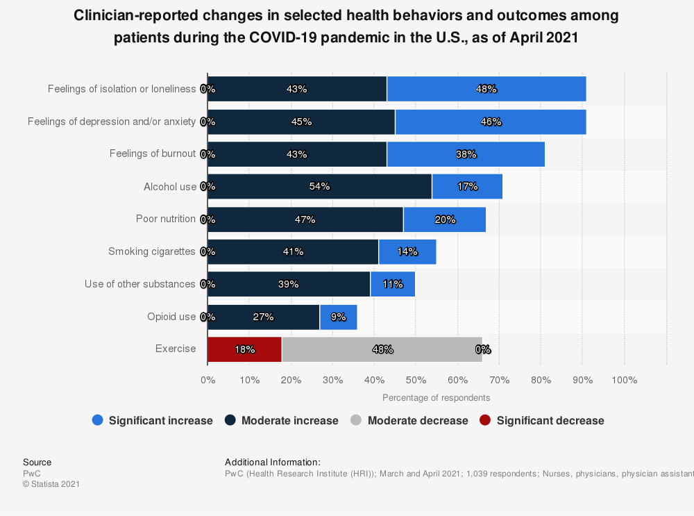 Statistic: Clinician-reported changes in selected health behaviors and outcomes among patients during the COVID-19 pandemic in the U.S., as of April 2021 | Statista