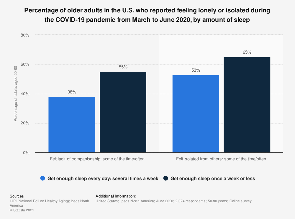 Statistic: Percentage of older adults in the U.S. who reported feeling lonely or isolated during the COVID-19 pandemic from March to June 2020, by amount of sleep   Statista
