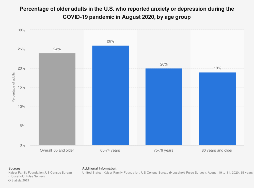 Statistic: Percentage of older adults in the U.S. who reported anxiety or depression during the COVID-19 pandemic in August 2020, by age group | Statista