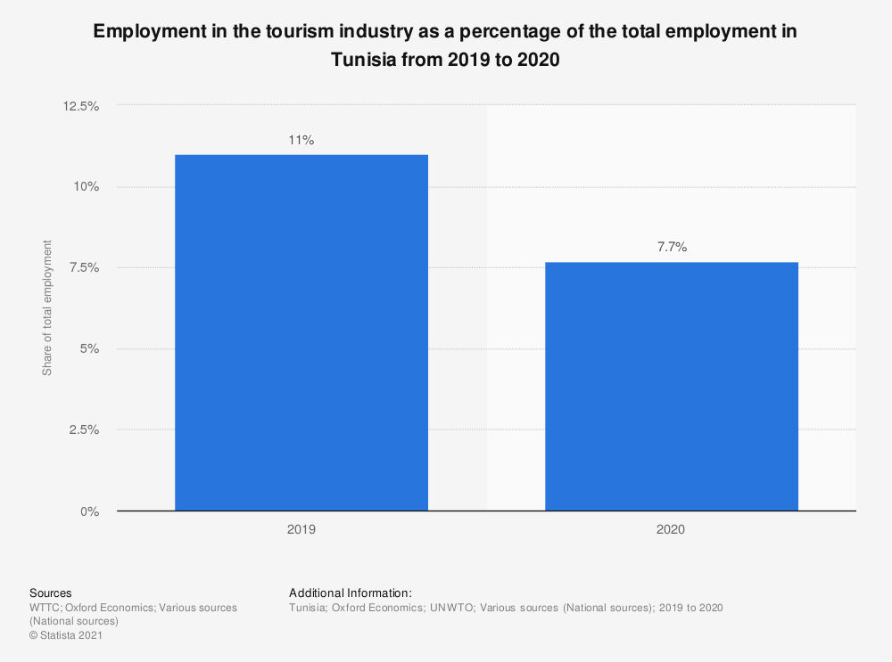 Statistic: Employment in the tourism industry as a percentage of the total employment in Tunisia from 2019 to 2020 | Statista