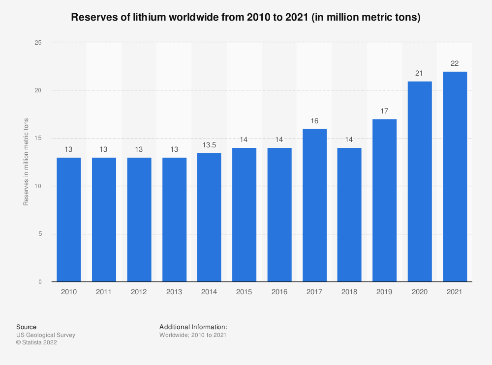Statistic: Reserves of lithium worldwide from 2010 to 2020 (in million metric tons)   Statista